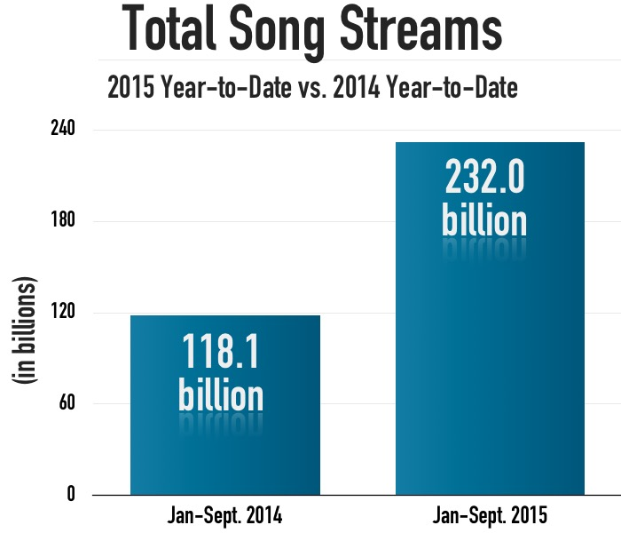 Total_streams_Q3_2015